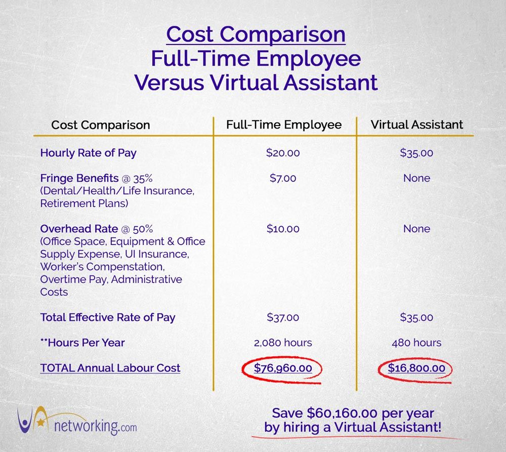 Cost Comparison FullTime Employee versus Virtual