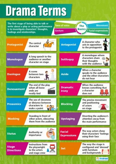 Drama Terms – English Poster | Drama teaching tools | Drama terms