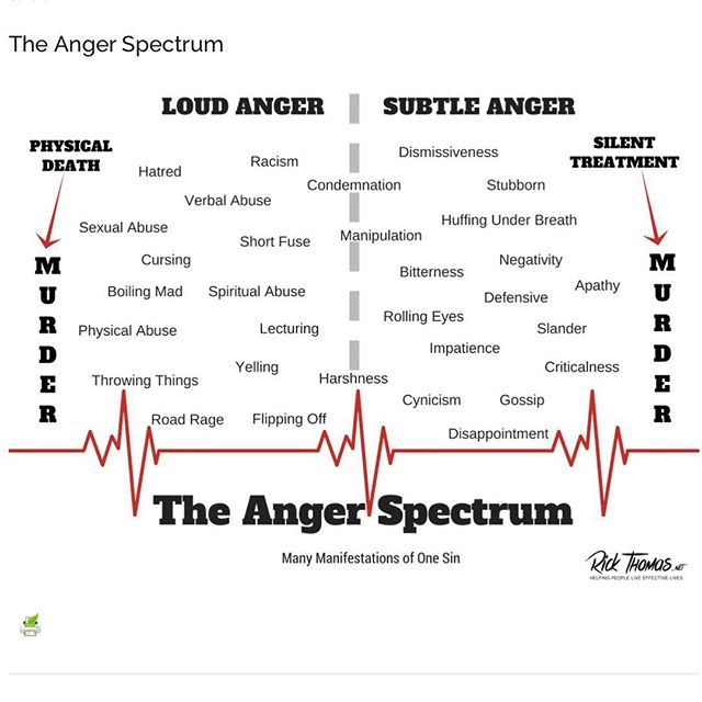 Dealing Anger Diagram Trusted Wiring Diagram