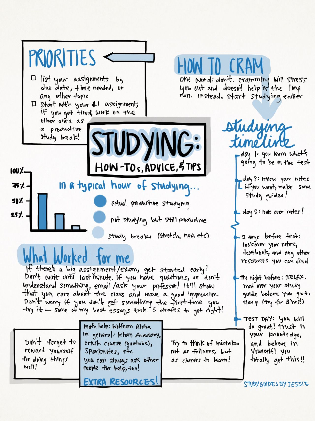 studyguidesbyjessie: Here's a little… study guide(?) I put together just  for fun! I was inspired by all the other studyblrs here and decided to give  this my ...