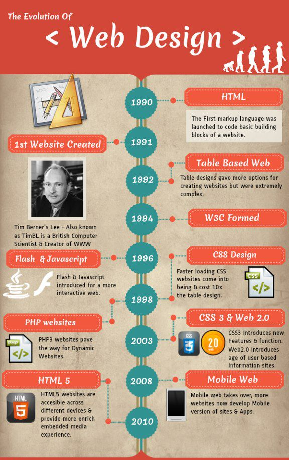 An infographic for the Evolution of Web Design – a journey from 1st Website to HTML 5 design.