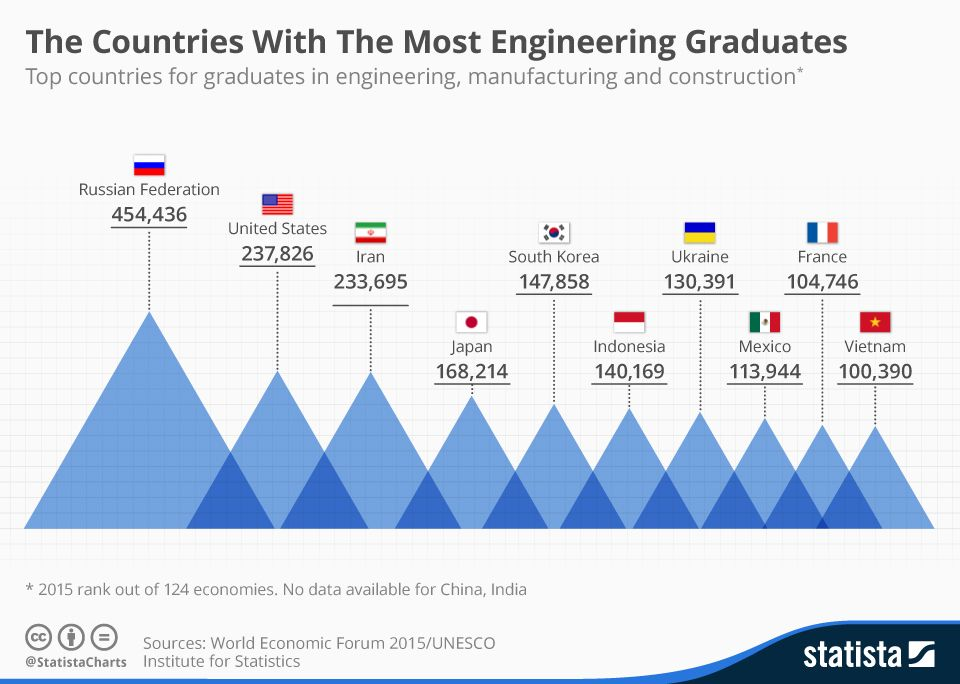 The Countries With The Most Engineering Graduates Engineering