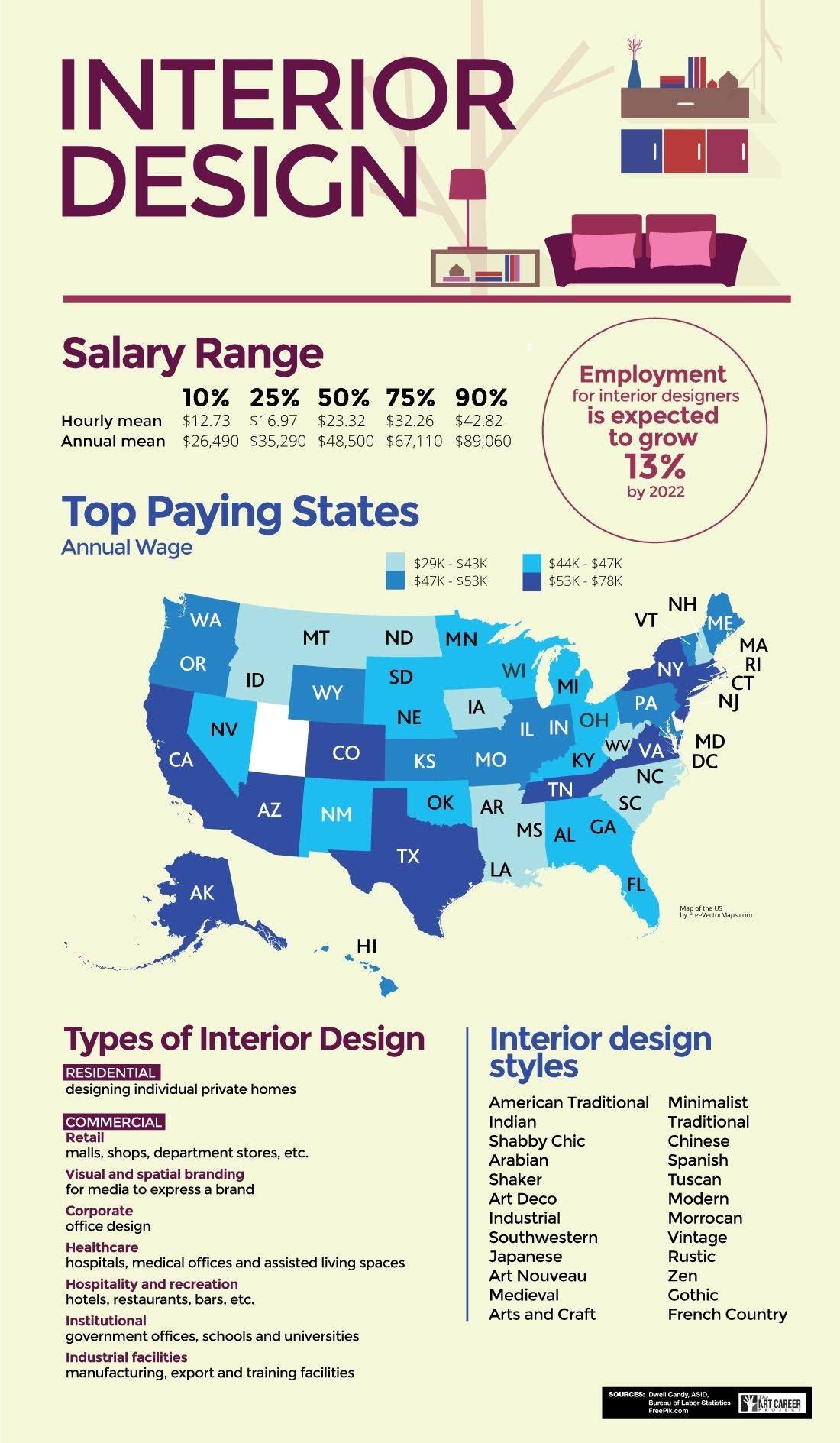 Interior Design And Architecture Schools By Best 25 Career Ideas On Pinterest Resume Tips Job