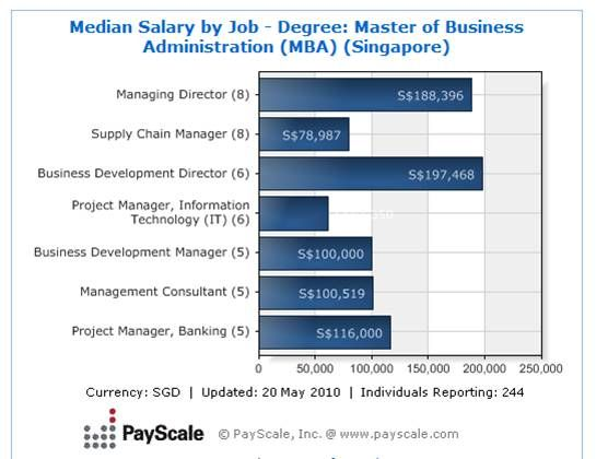 mba management information systems salary Healthcare Leadership