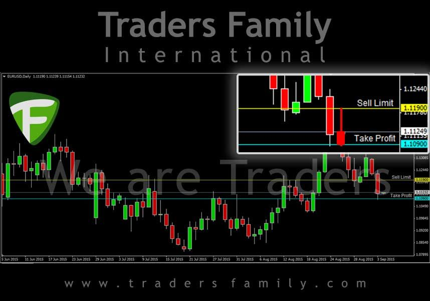 Daily Signal Forex Trading Traders Family Eurusd Sell Limit