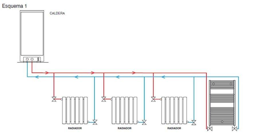 Calefaccion Con Radiadores Sistemas Bitubo Y Monotubo Ciencia Cemento Radiadores Calderas Calefaccion Instalacion