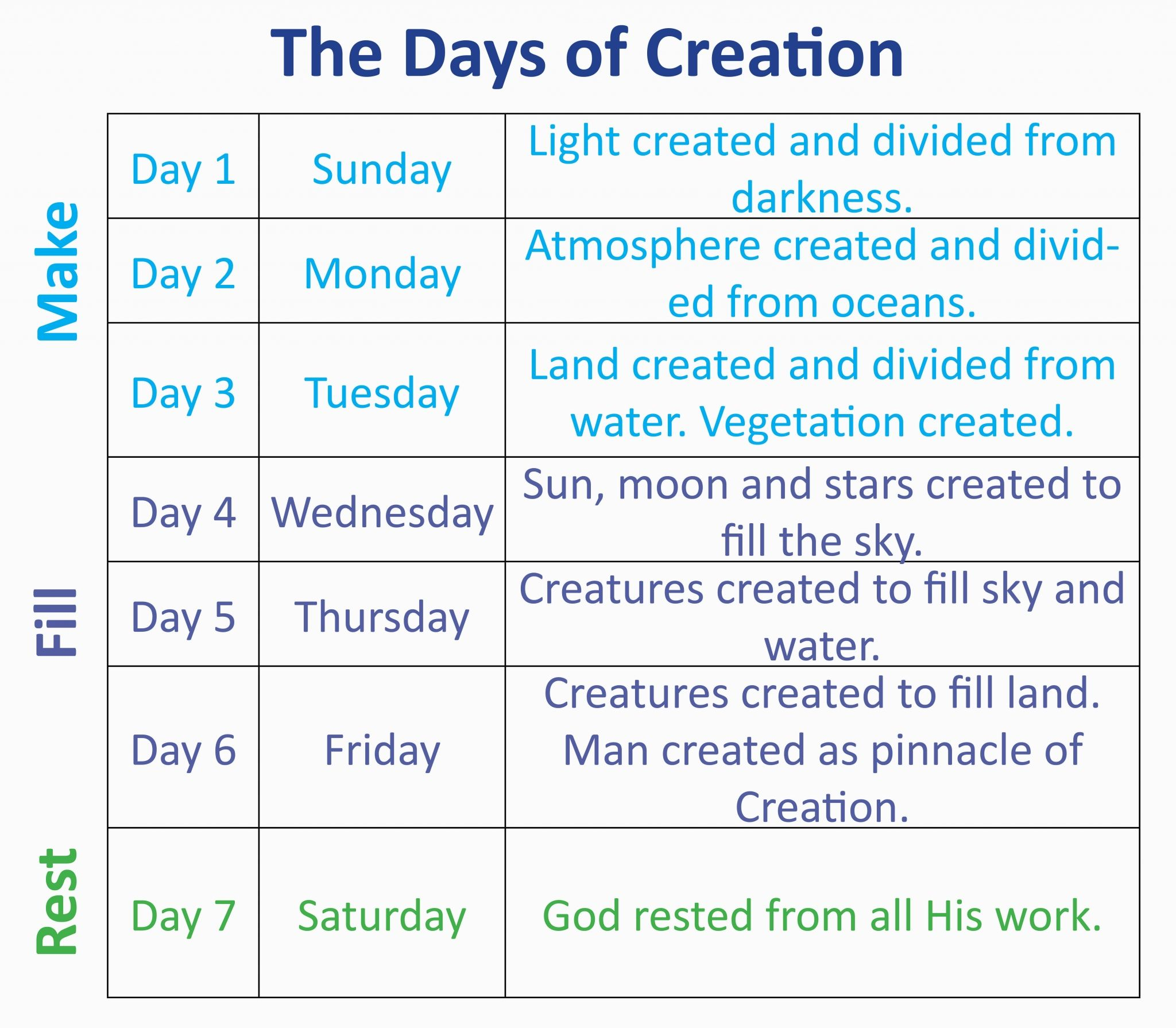 Image Result For Creation Timeline Chart