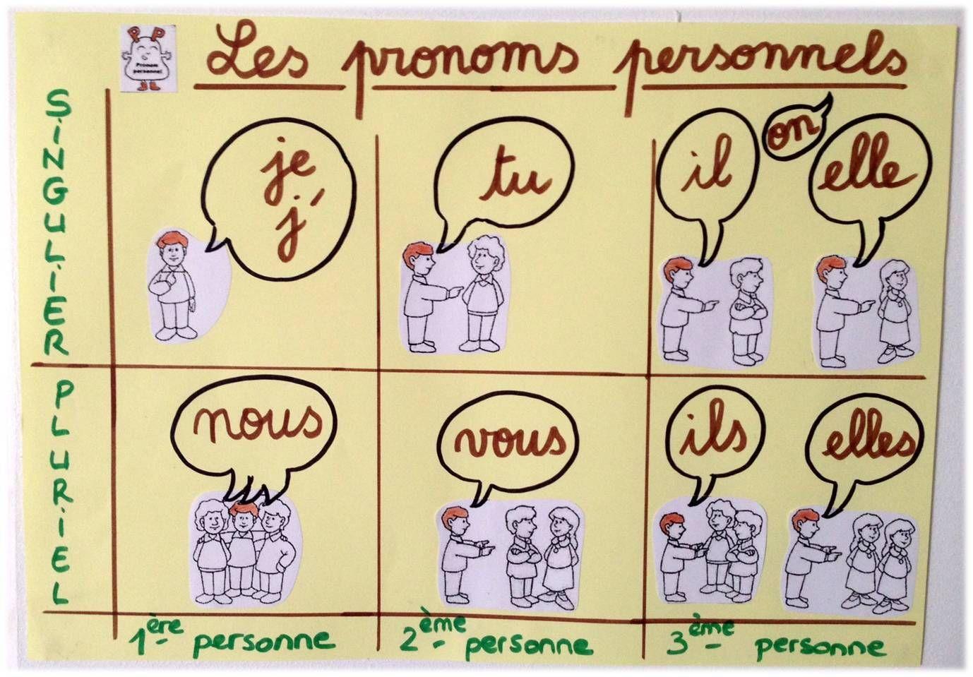 pronom personnel | Pronom personnel, Pronom personnel sujet et L'enseignement du français