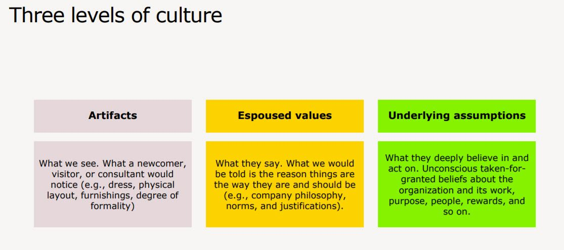Three Levels Of Corporate Culture From Deloitte Corporate Culture Assessment Tools Culture