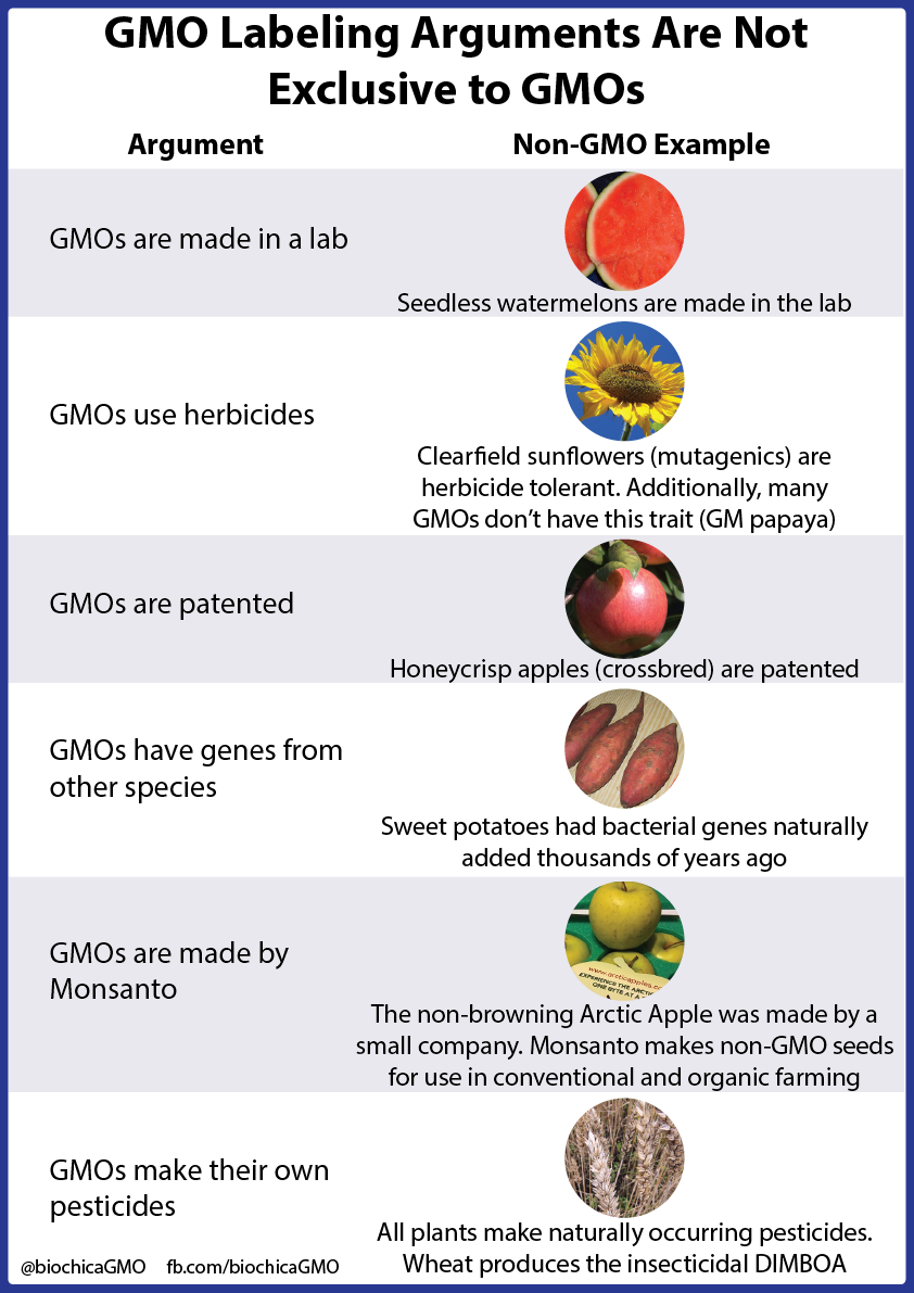 Gmo Labeling Arguments Are Not Exclusive To Gmos Gmo Labeling