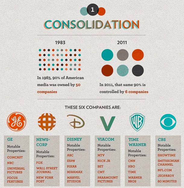 Resultado de imagen de media consolidation infographic