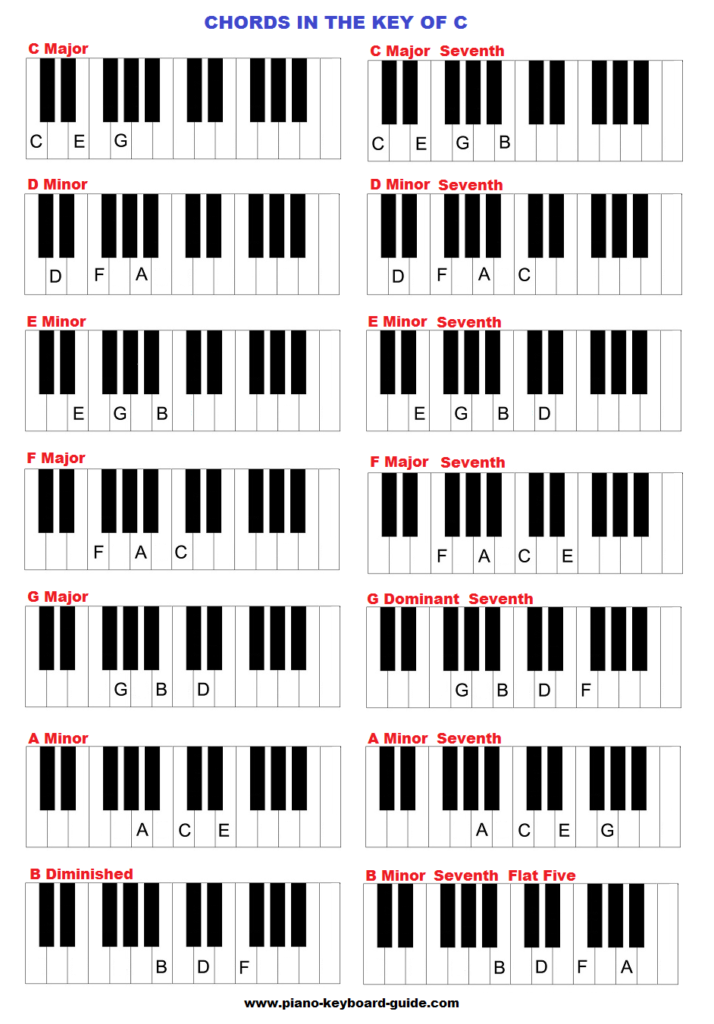 Piano Chords In The Key Of C Major Music Pinterest Pianos