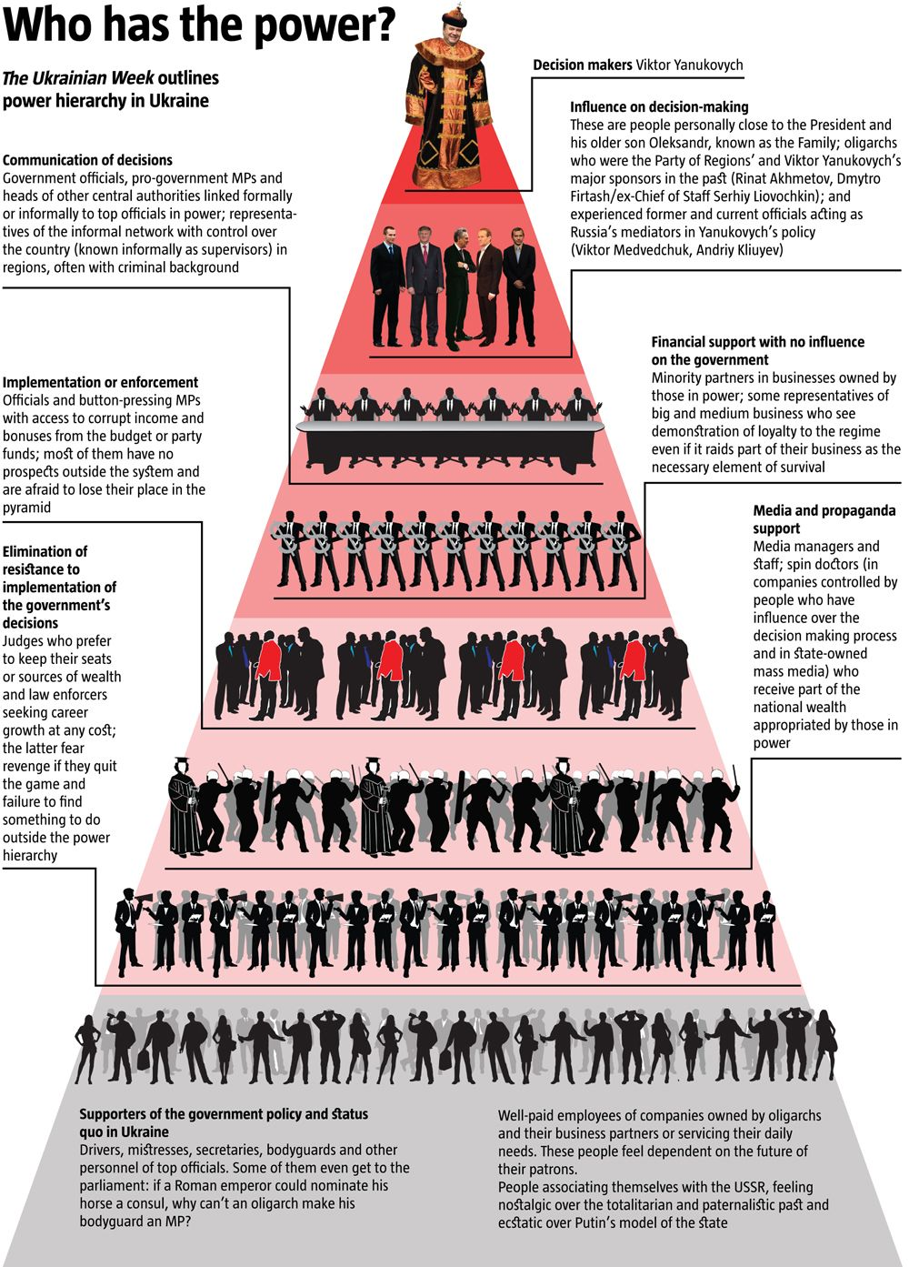 The Anatomy of Power - Who has the power in # Ukraine ...