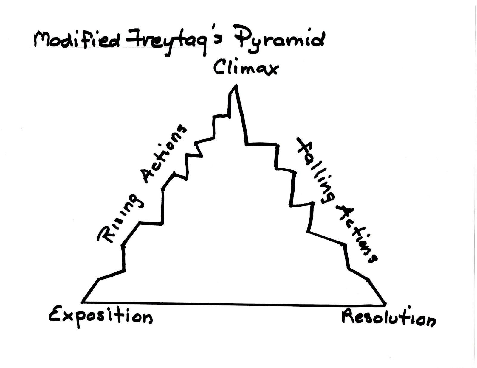 7 Freytag S Pyramid The Basic Story Scheme