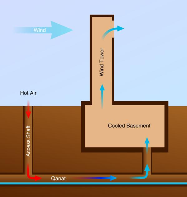 Qanat Windcatcher Natural Building Blog Passive Cooling Natural Ventilation Solar Chimney