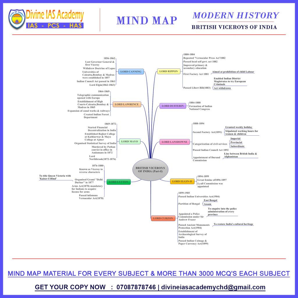Mind Map Modern History In 2020 Mind Map History Of Modern India Modern History