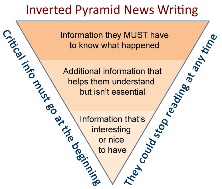 inverted triangle journalism google search marketing  inverted triangle journalism google search