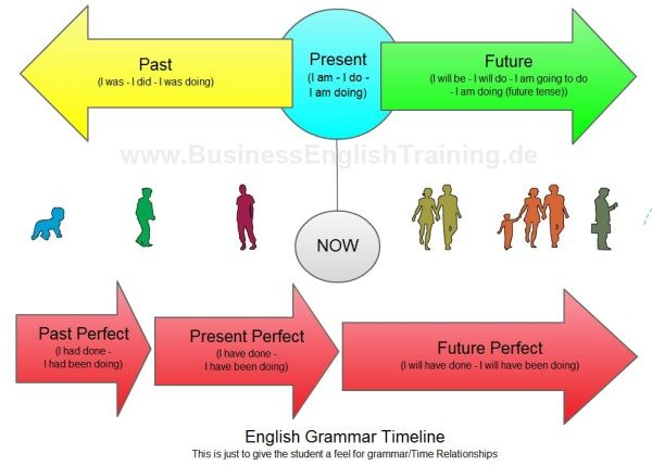 Grammar diagram english lesson pinterest diagram english and tense in english grammar diagram ccuart Images
