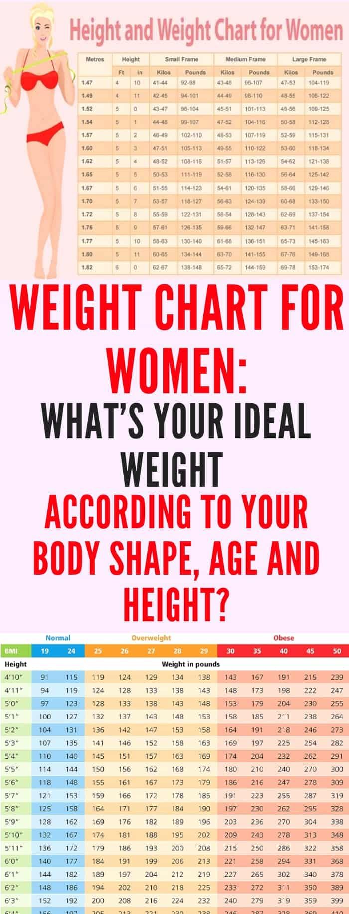 Ideal Weight Chart With Height And Weight Ideal Weight Chart Weight Charts Weight Charts For Women