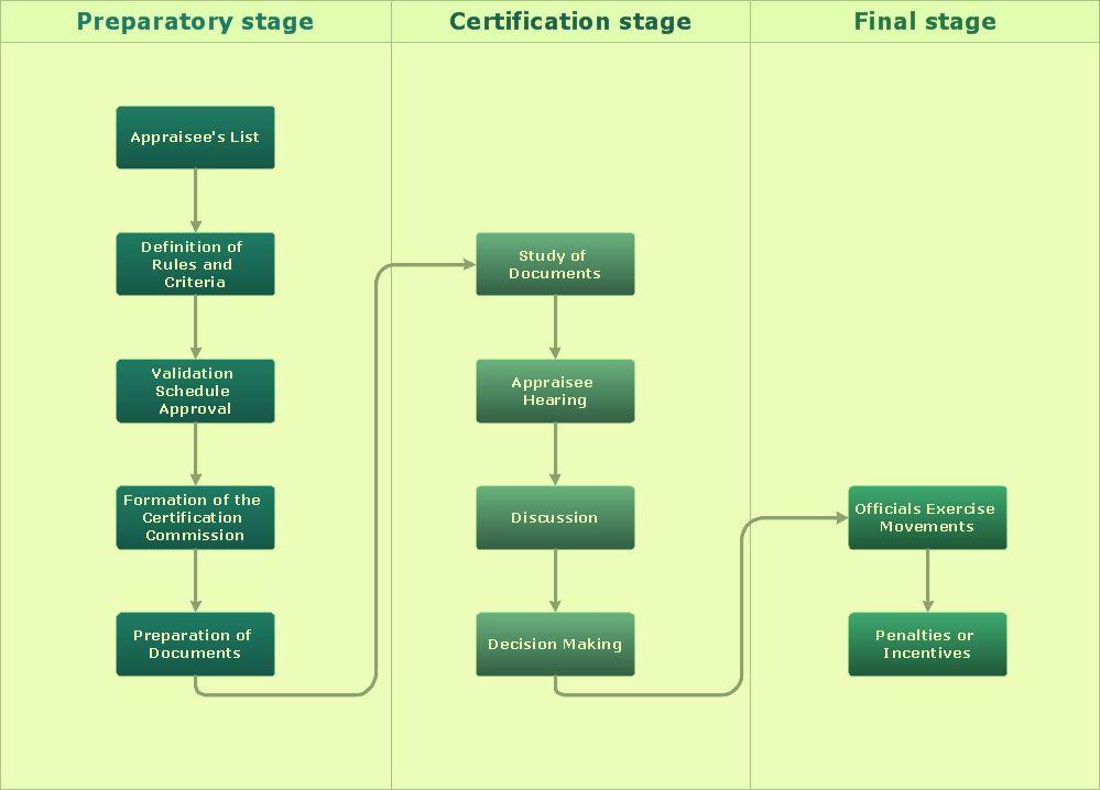Free Work Flow Chart Template Fresh Process Flow Chart Symbols