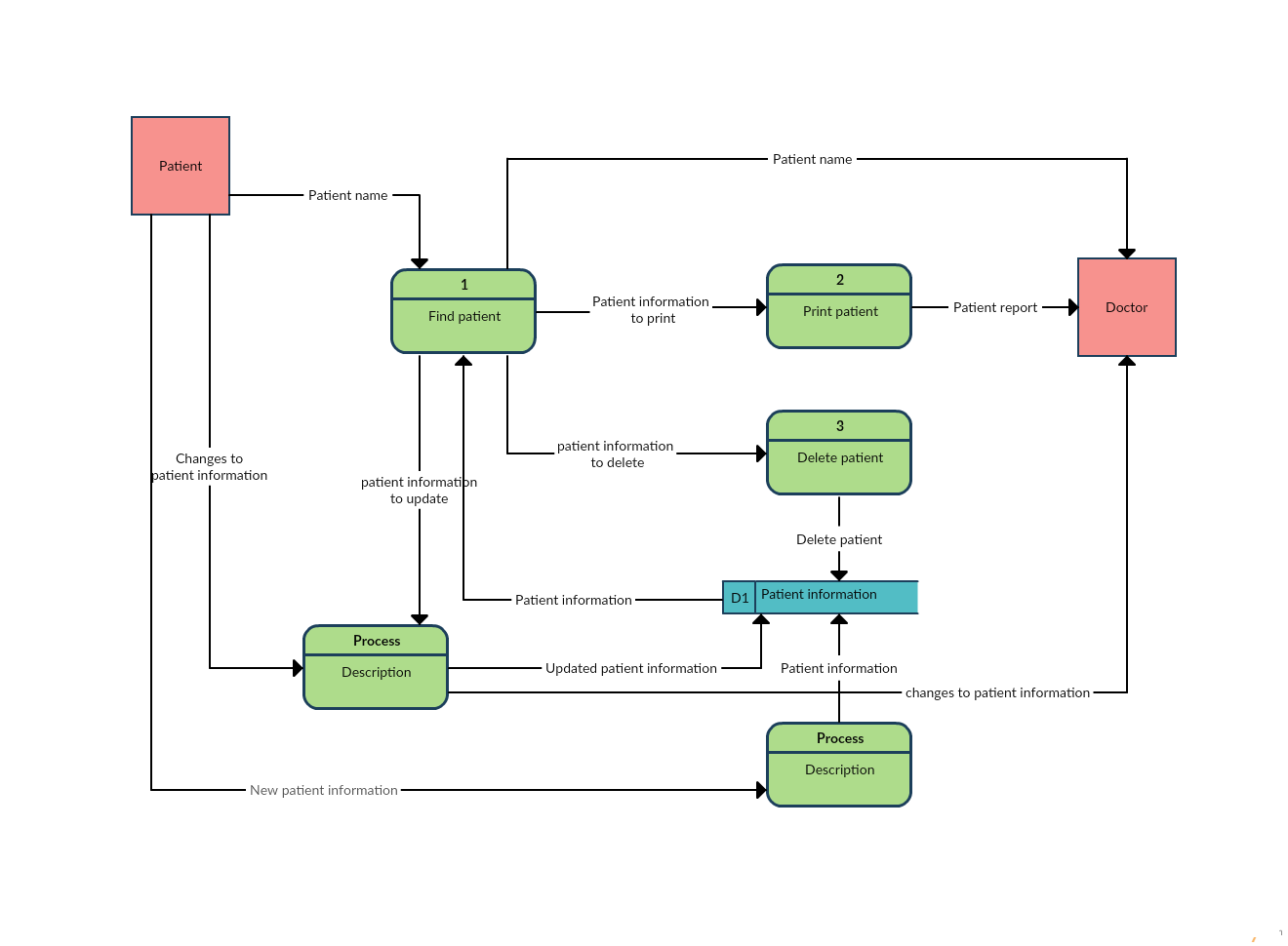 Data Flow Diagram Template Of A Patient Information System Data Flow Diagram Flow Chart Template Flow Chart