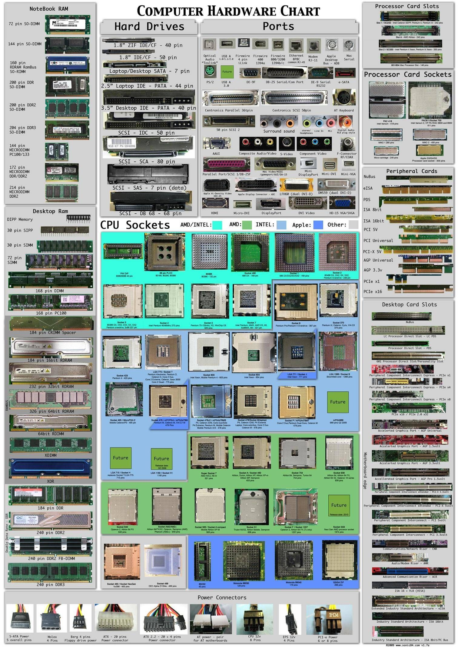 Computer Hardware Chart Completely Over My Head But The Day Will Come That I Might Need This Computer Hardware Computer Build Computer Basics