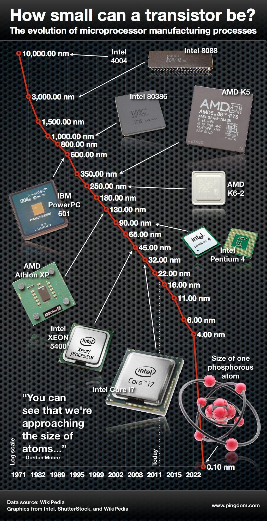 Como han evolucionado los microprocesadores #infografia ...