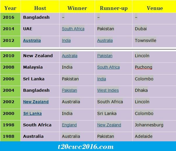 Under 19 Cricket World Cup 2016 Winner The Date For U19 Cricket World Cup 2016 Finals Is Coming Nea Cricket World Cup Winners Cricket World Cup World Cup Live