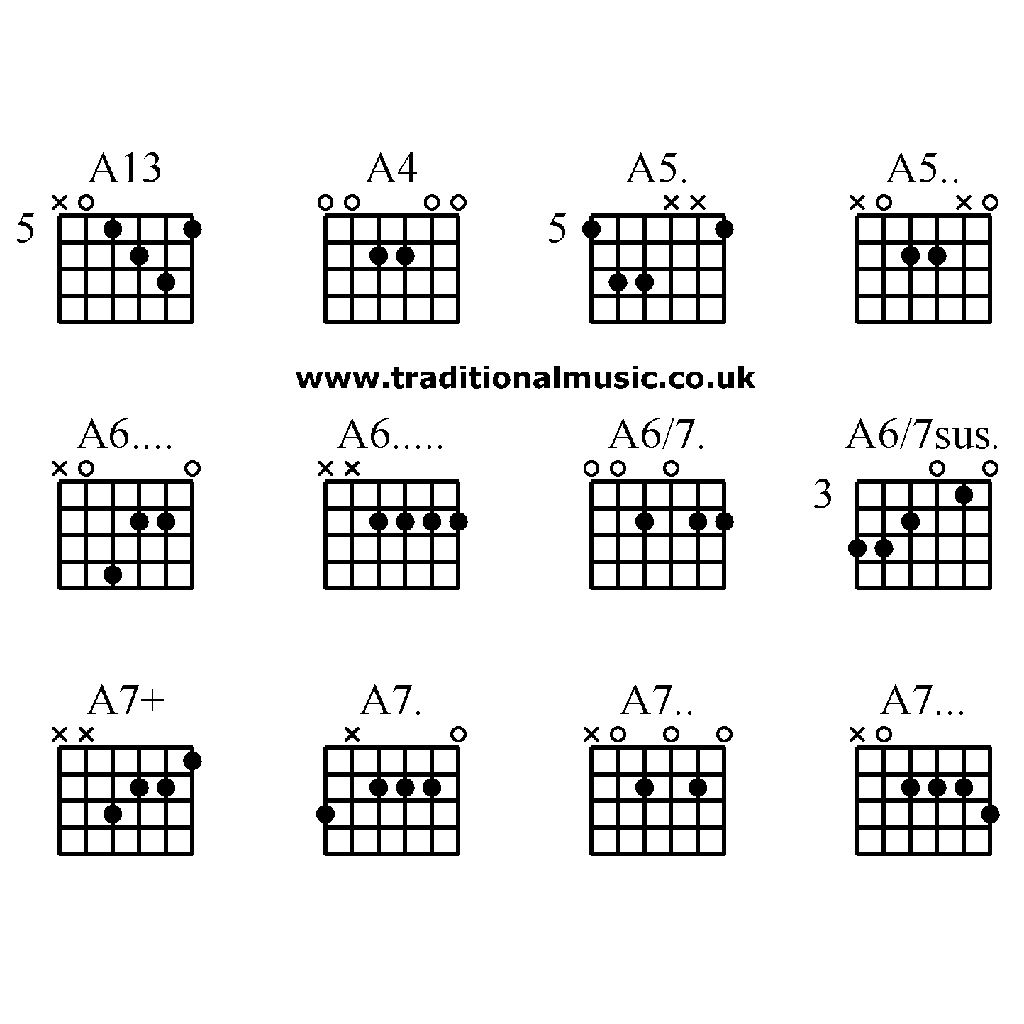 guitar a7 chord diagram