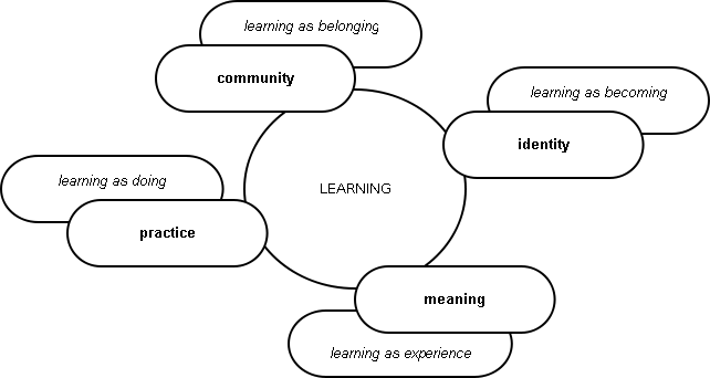 Components of a social theory of learning: an initial
