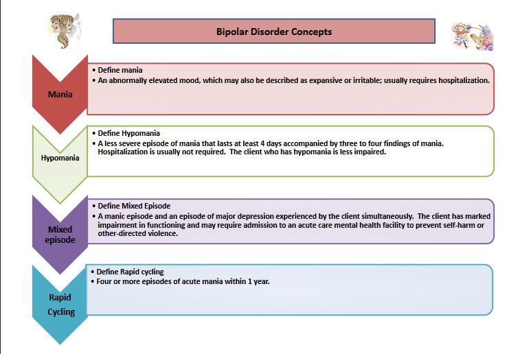 Microsoft PowerPoint - 5Biopolar disorderwordconcept docx.pptx - 5Biopolar disorderwordconcept docx.pdf