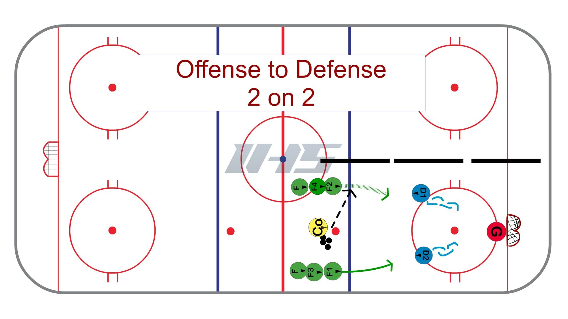 Offense To Defense 2 On 2 Hockey Drills Drill Hockey