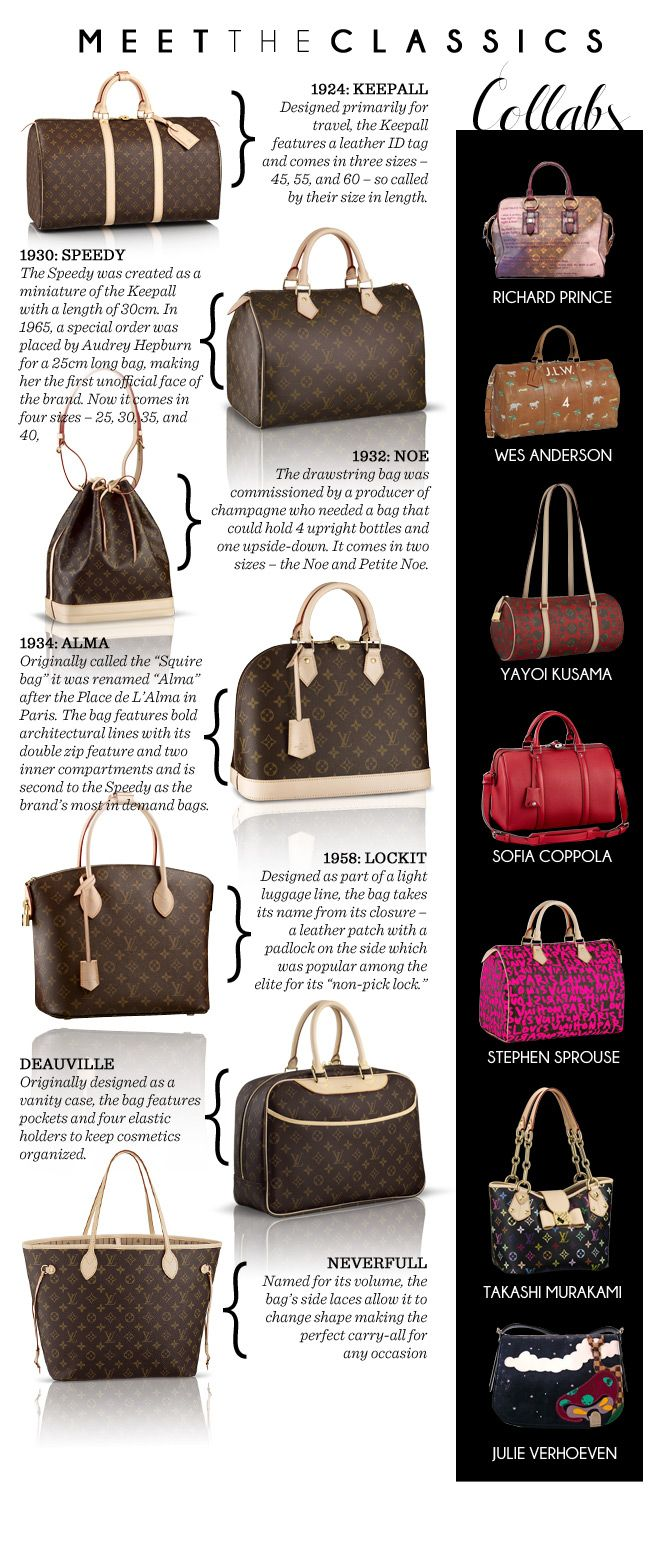1d32c96ebc DESIGNER BAG INDEX: LOUIS VUITTON | Fashion - Style Report ...