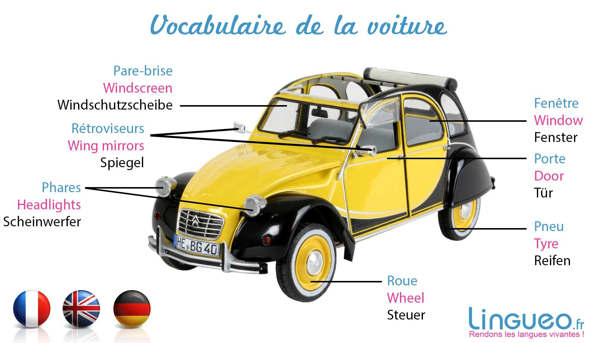 d couvrez le vocabulaire de la voiture en fran ais anglais et allemand pour la classe. Black Bedroom Furniture Sets. Home Design Ideas