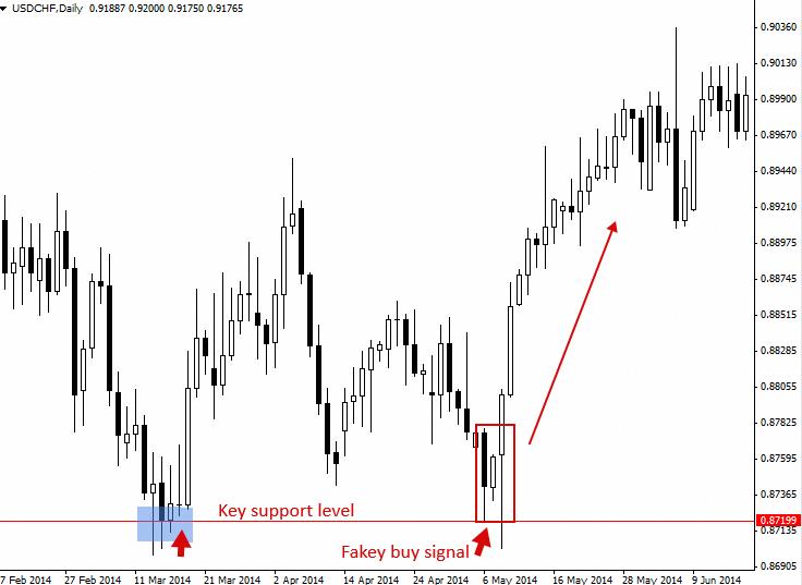 Fakey Trading Strategy (Inside Bar False Break Out