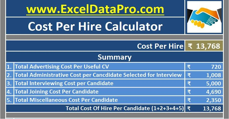 Cost Per Hire Calculator helps to calculate all the costs - staffing model template