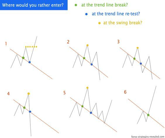 Forex Trend Line Breakout Entry Strategy And Options Mit Bildern