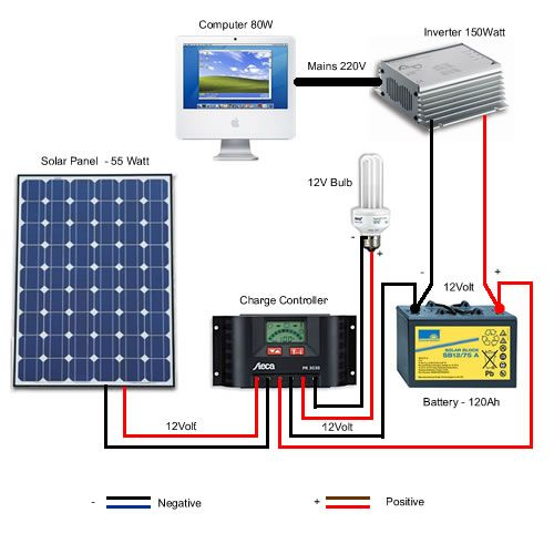 Wiring Diagram Of Solar Power System Bookingritzcarlton Info Diy Solar Panel Solar Panel Installation Solar Heating