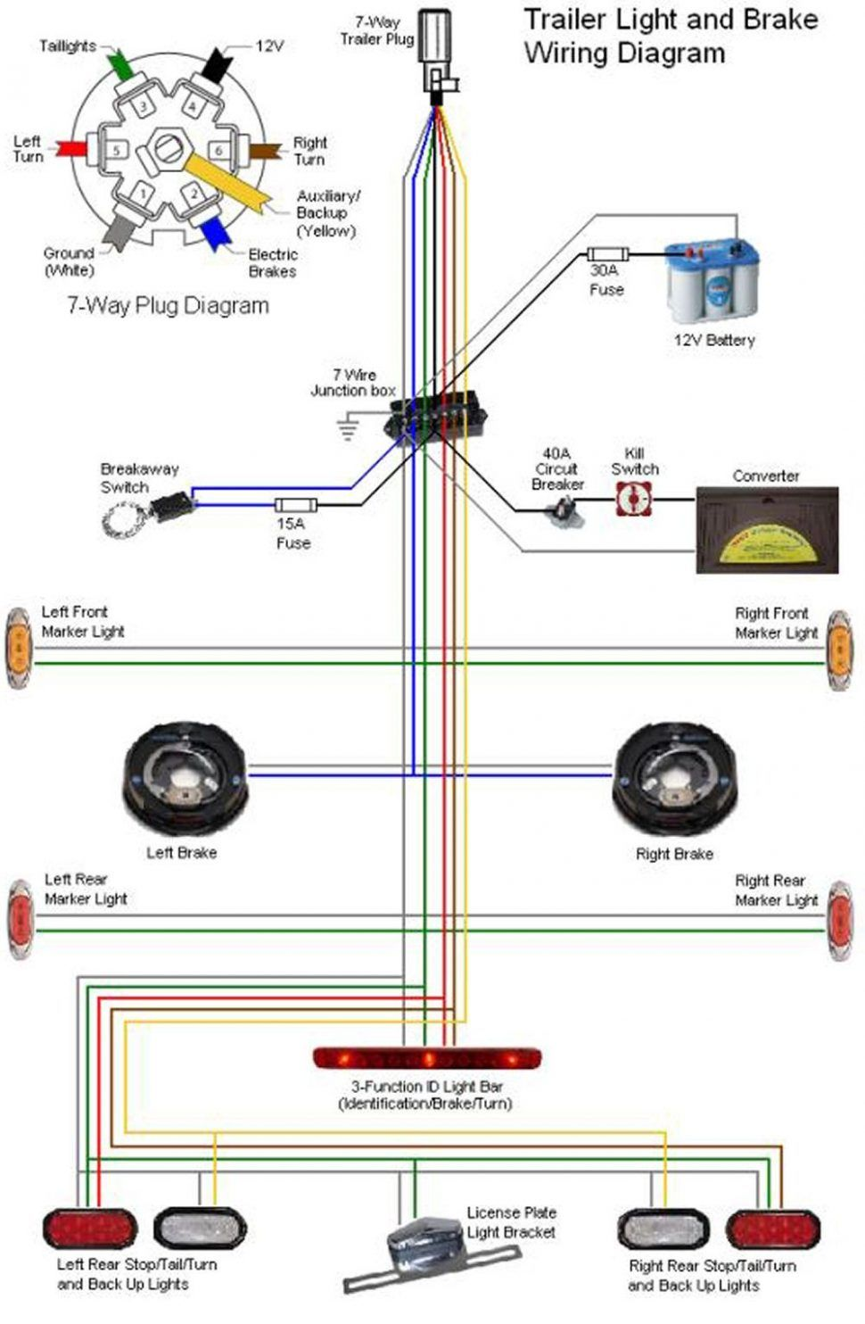 Seven Pin Trailer Wiring Diagram | Wiring Diagrams Gallery | Trailer on seven wire trailer connector, 7-wire trailer diagram, 4 wire trailer wiring harness diagram,