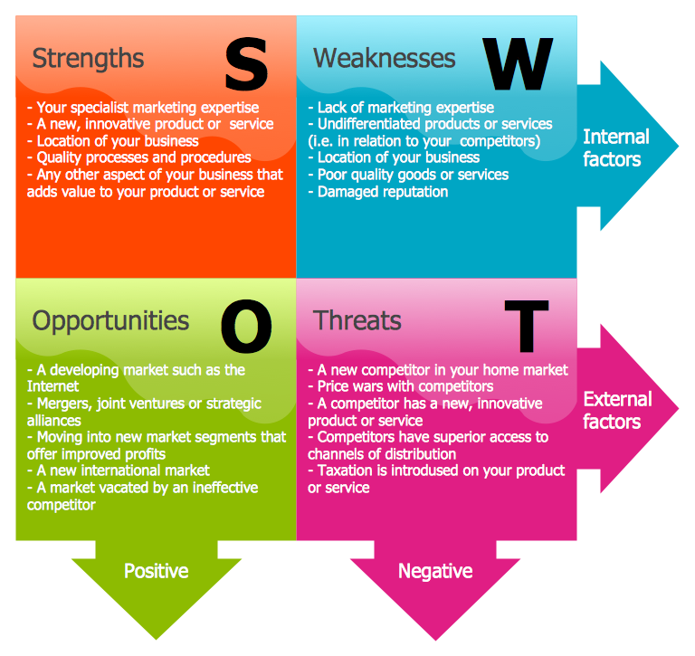 This Diagram Was Created In ConceptDraw PRO Using The SWOT Analysis Library From And