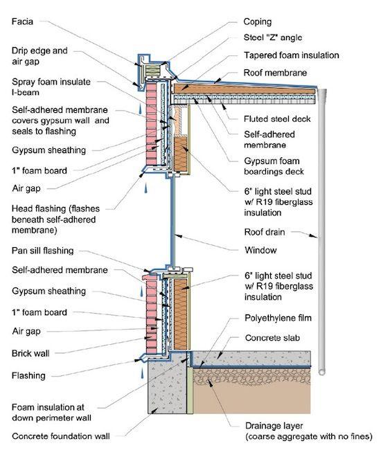 hvac building diagram - Google Search Building Summary Pinterest