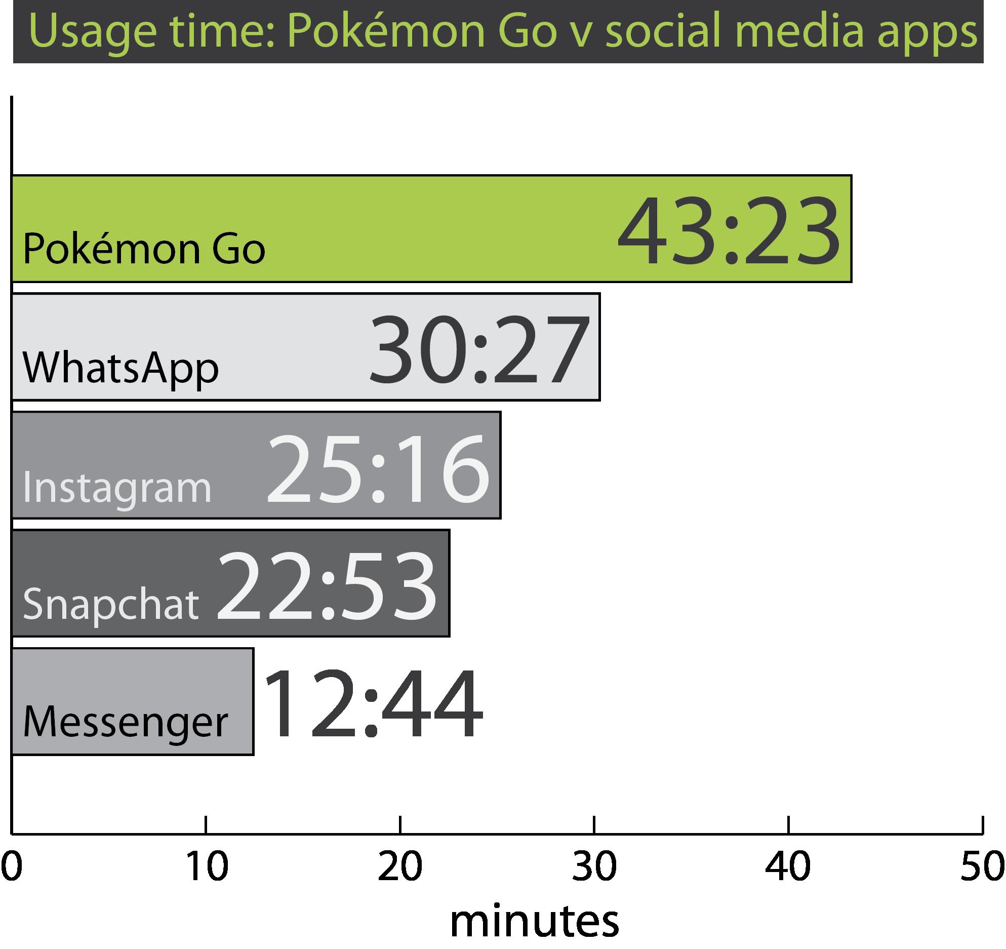 Pokémon Go versus social media