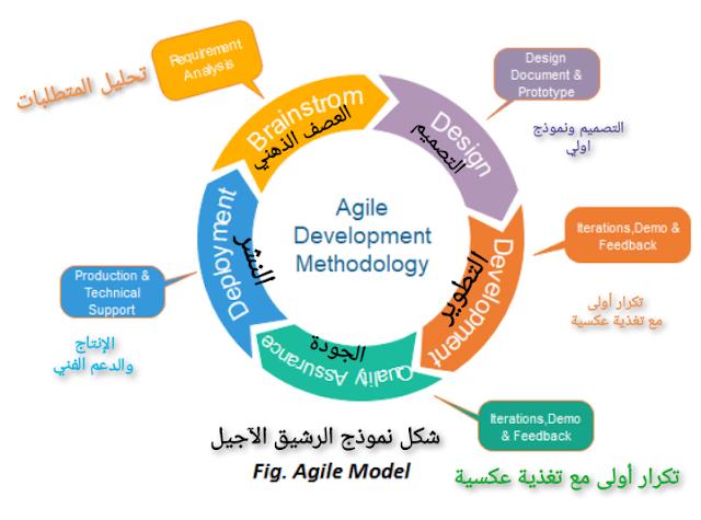 نموذج منهجية الآجيل او الرشيق دورة حياة تطوير النظام او البرمجيات Sdlc What Is Agile Model Prototype Design Jl Designs Development