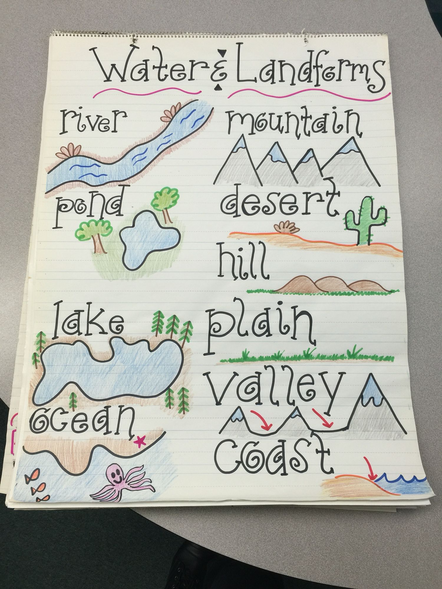 Water And Landforms Anchor Chart Landforms Worksheet Landforms Anchor Chart Anchor Charts