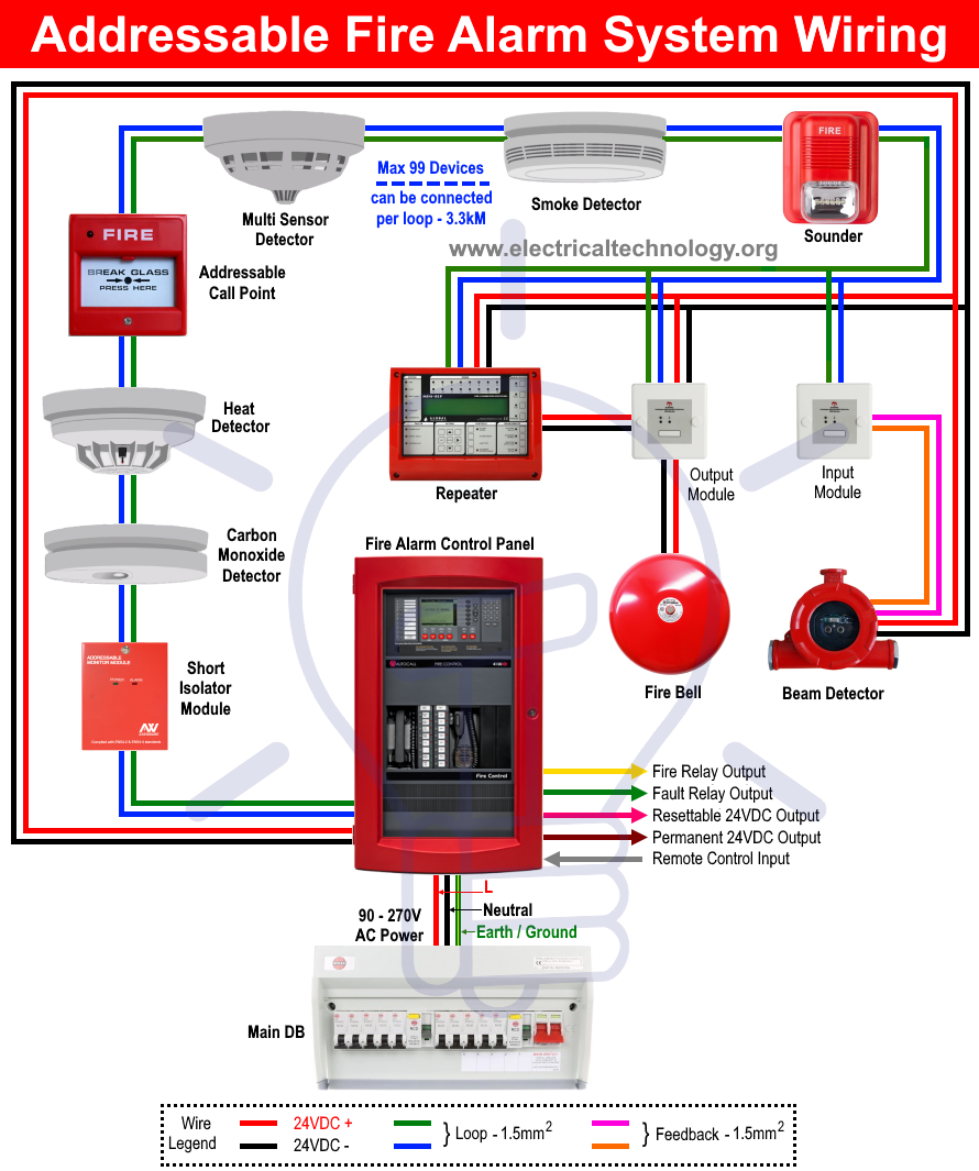 [SCHEMATICS_4PO]  Types of Fire Alarm Systems and Their Wiring Diagrams | Fire alarm system,  Fire alarm, Alarm system | Security System Wire Diagram |  | Pinterest