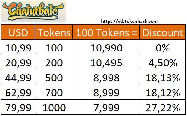 Chaturbate Coin Value