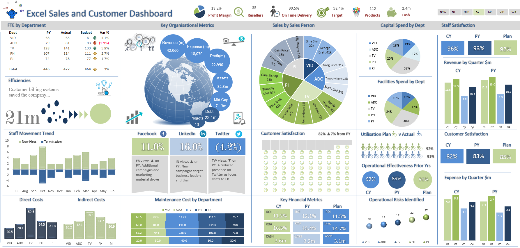 New Dashboard Ideas Excel Dashboards Vba Dashboard Examples Excel Dashboard Templates Dashboard Reports