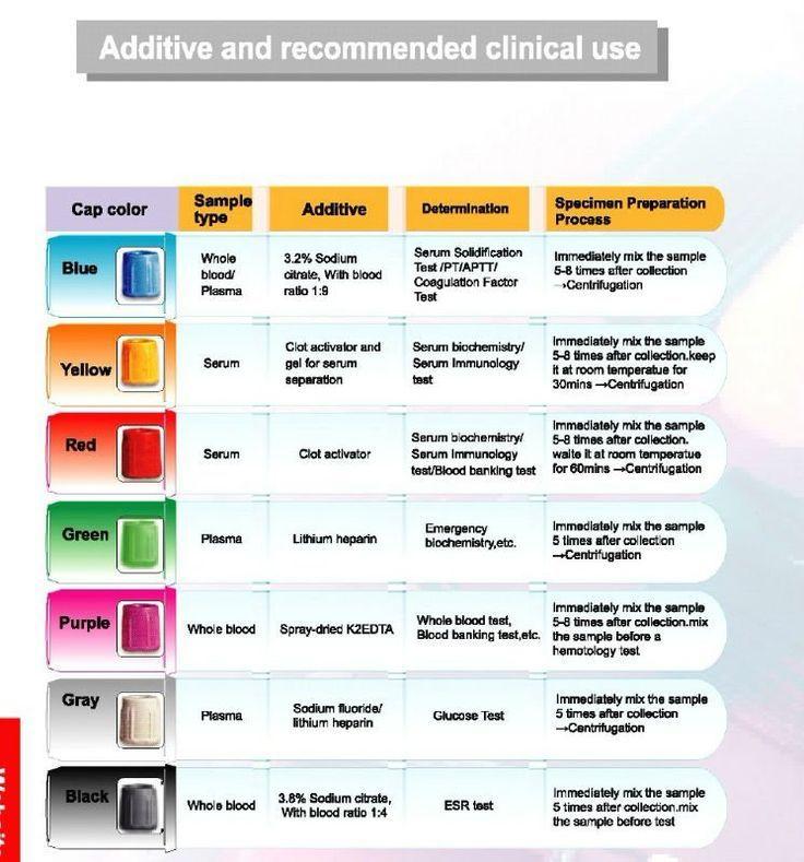 Image Result For Additives In S Phlebotomy