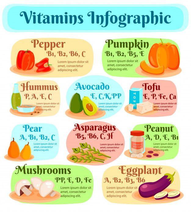 Vitamins infographic  #healthy #work #motivation #fit #fitness #gymlife #instafitness #grow #dedicat...