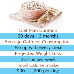 eating oatmeal help you lose weight